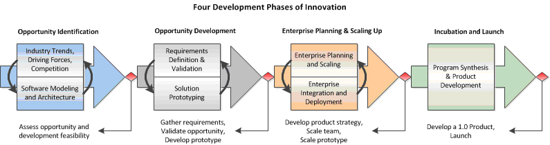 four basic phases innovation process Four steps to an effective innovation process by dave power power is the president and ceo of perkins school for the blind he has more than 25 years of experience advising companies on strategy, growth, and innovation  introduce your product to the market as a basic offer first this enables you to learn continuously from customer.